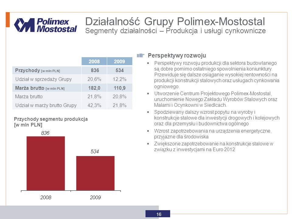 Przychody segmentu produkcja [w mln PLN] Perspektywy rozwoju  Perspektywy rozwoju produkcji dla sektora budowlanego są dobre pomimo ostatniego spowol