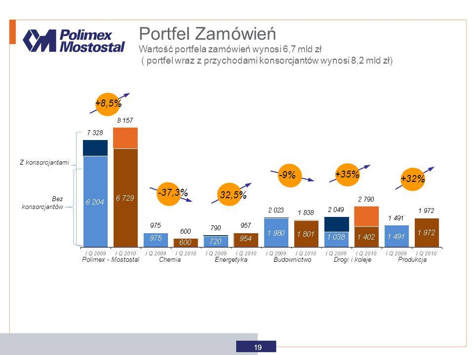 Portfel Zamówień Wartość portfela zamówień wynosi 6,7 mld zł ( portfel wraz z przychodami konsorcjantów wynosi 8,2 mld zł) +32% 32,5% +35% -9% 19 -3%