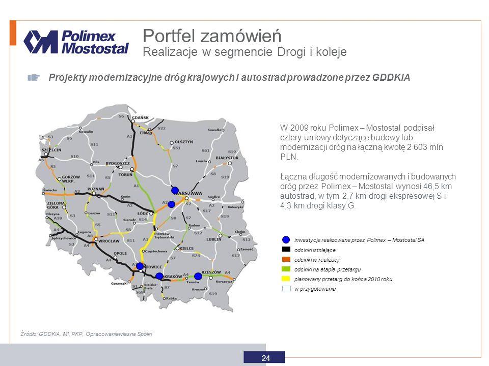 Realizacje w segmencie Drogi i koleje Portfel zamówień 24 Źródło: GDDKiA, MI, PKP, Opracowaniawłasne Spółki Projekty modernizacyjne dróg krajowych i a
