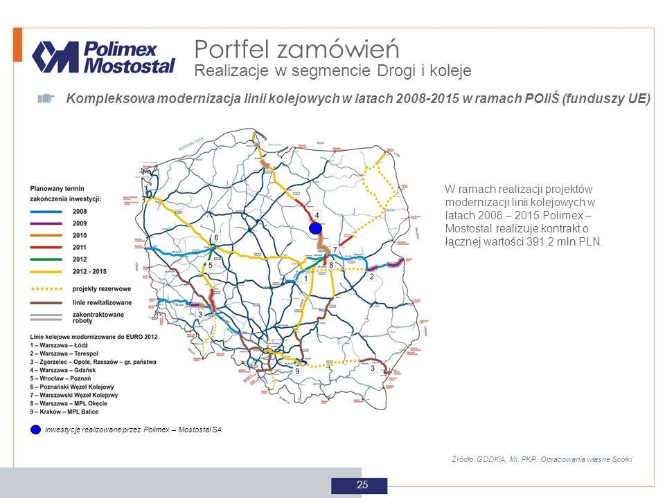 25 Źródło: GDDKiA, MI, PKP, Opracowania własne Spółki W ramach realizacji projektów modernizacji linii kolejowych w latach 2008 – 2015 Polimex – Mosto