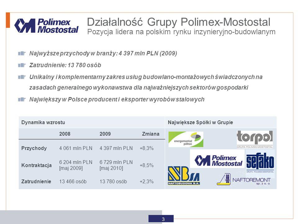 Działalność Grupy Polimex-Mostostal Najwyższe przychody w branży: 4 397 mln PLN (2009) Zatrudnienie: 13 780 osób Unikalny i komplementarny zakres usłu