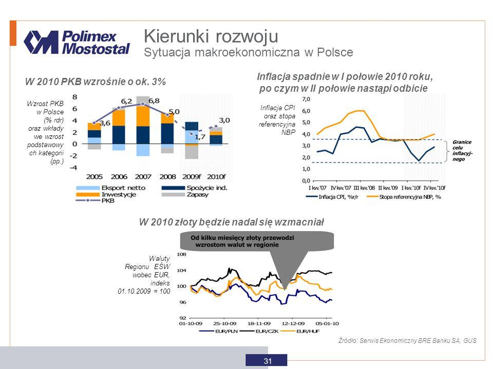 Sytuacja makroekonomiczna w Polsce Kierunki rozwoju 31 Źródło: Serwis Ekonomiczny BRE Banku SA, GUS Wzrost PKB w Polsce (% rdr) oraz wkłady we wzrost