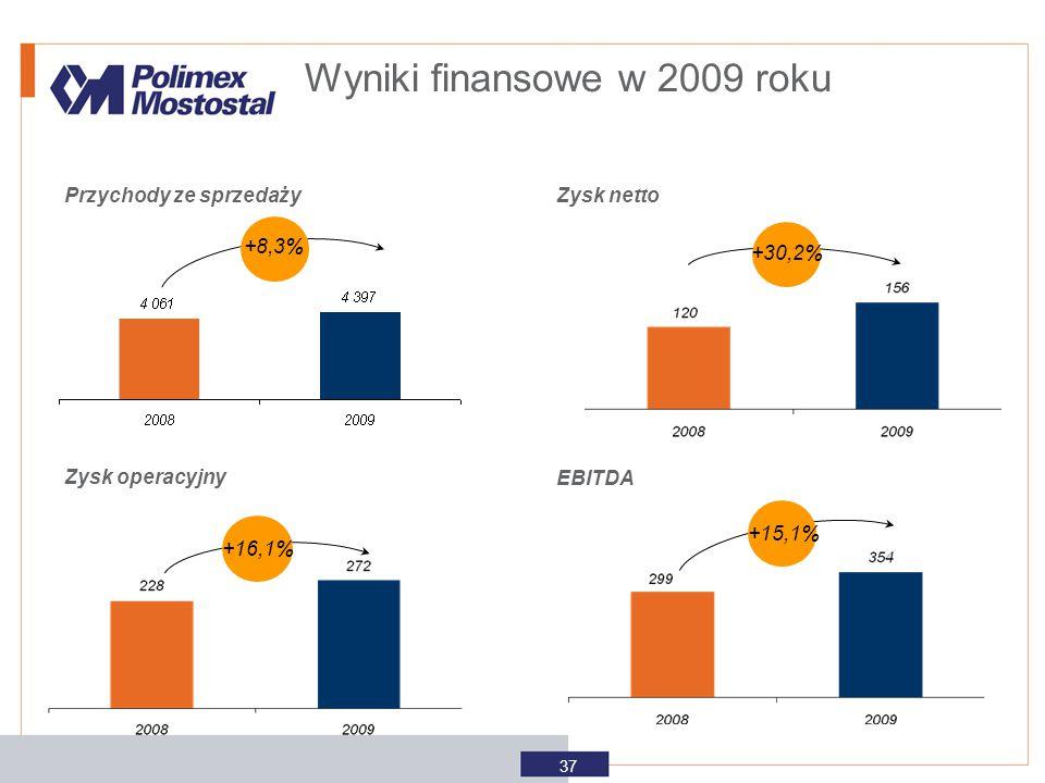 Wyniki finansowe w 2009 roku 37 Przychody ze sprzedaży Zysk netto +8,3% Zysk operacyjny EBITDA +15,1% +16,1% +30,2%