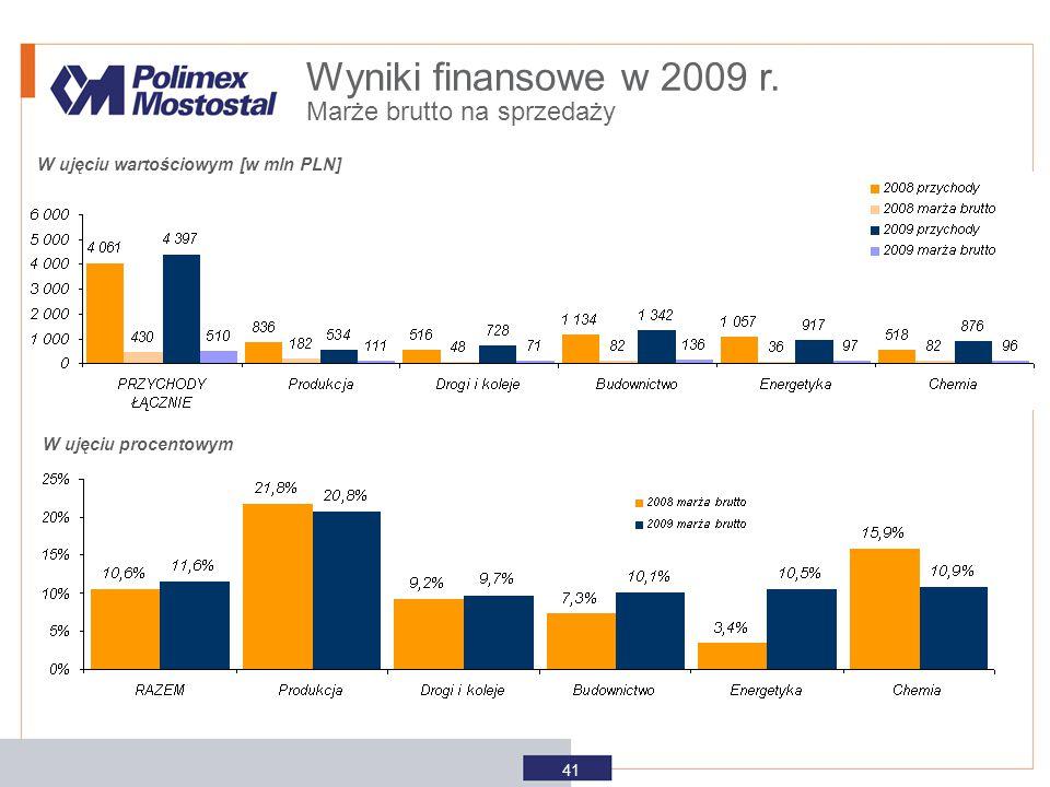 W ujęciu wartościowym [w mln PLN] W ujęciu procentowym Wyniki finansowe w 2009 r. Marże brutto na sprzedaży 41