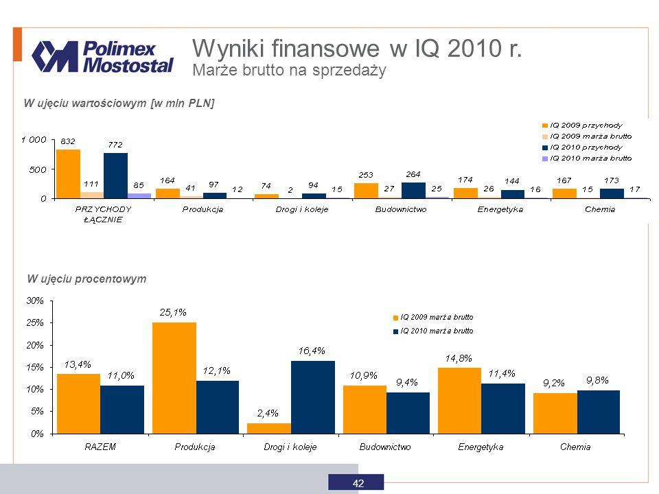 W ujęciu wartościowym [w mln PLN] W ujęciu procentowym Wyniki finansowe w IQ 2010 r. Marże brutto na sprzedaży 42
