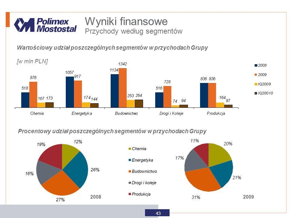 Wartościowy udział poszczególnych segmentów w przychodach Grupy [w mln PLN] Procentowy udział poszczególnych segmentów w przychodach Grupy 2008 2009 P