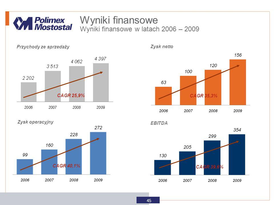 45 Przychody ze sprzedaży Zysk netto Zysk operacyjny EBITDA Wyniki finansowe w latach 2006 – 2009 CAGR 25,9% CAGR 40,1% CAGR 39,6% CAGR 35,3% Wyniki f