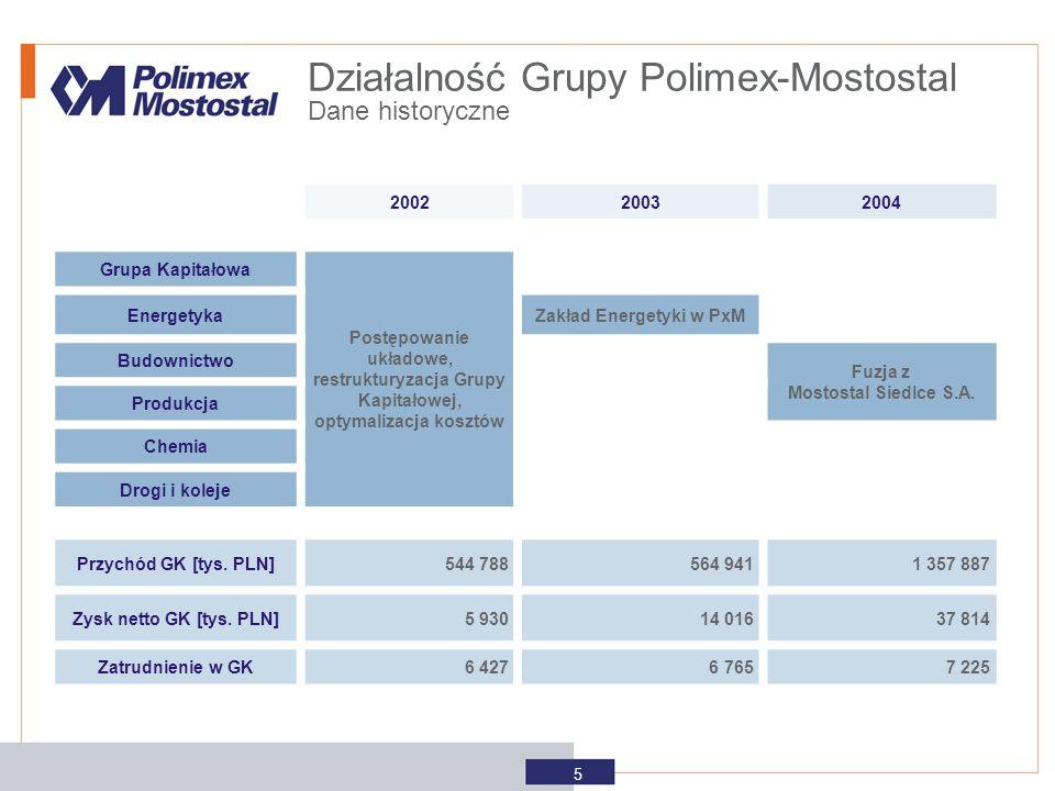200220032004 Grupa Kapitałowa Postępowanie układowe, restrukturyzacja Grupy Kapitałowej, optymalizacja kosztów EnergetykaZakład Energetyki w PxM Budow
