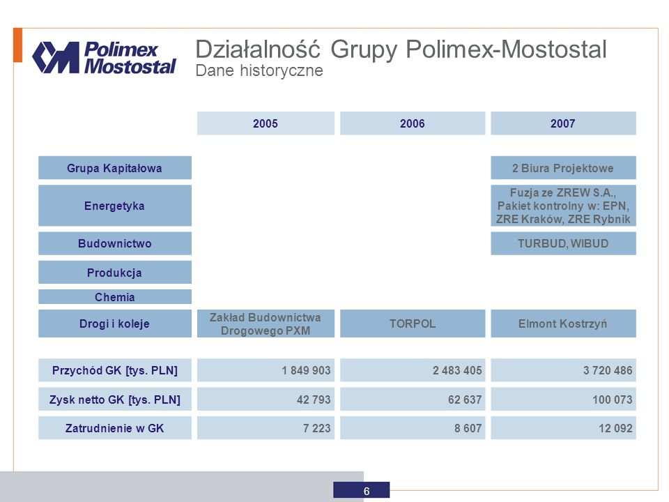 200520062007 Grupa Kapitałowa2 Biura Projektowe Energetyka Fuzja ze ZREW S.A., Pakiet kontrolny w: EPN, ZRE Kraków, ZRE Rybnik BudownictwoTURBUD, WIBU