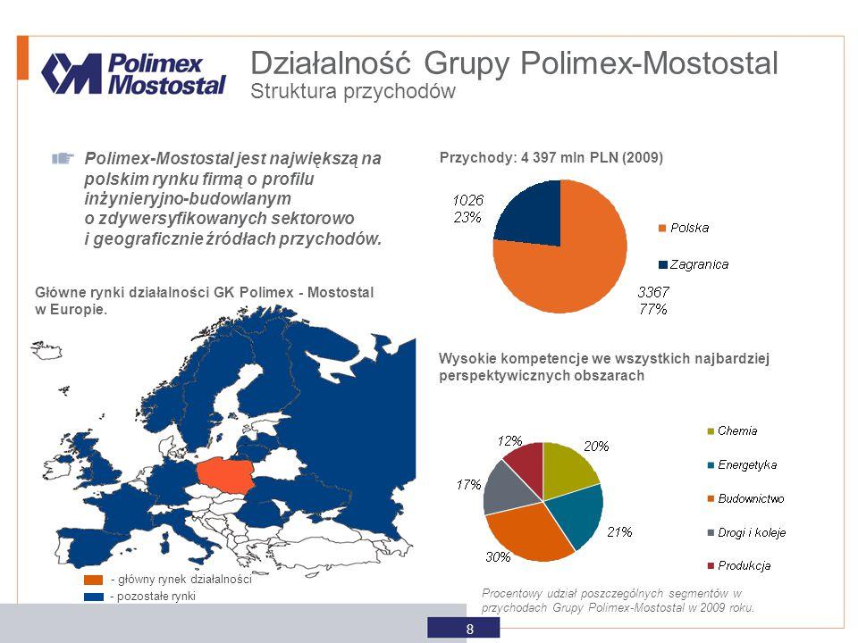 Przychody: 4 397 mln PLN (2009) Główne rynki działalności GK Polimex - Mostostal w Europie. Polimex-Mostostal jest największą na polskim rynku firmą o