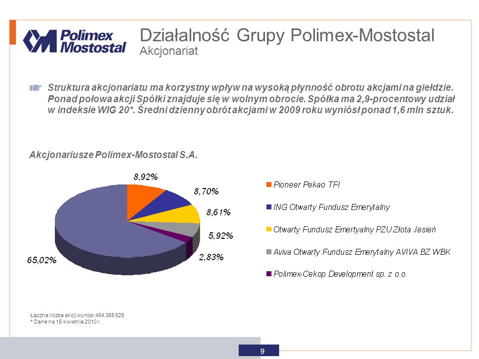 Akcjonariusze Polimex-Mostostal S.A. Struktura akcjonariatu ma korzystny wpływ na wysoką płynność obrotu akcjami na giełdzie. Ponad połowa akcji Spółk