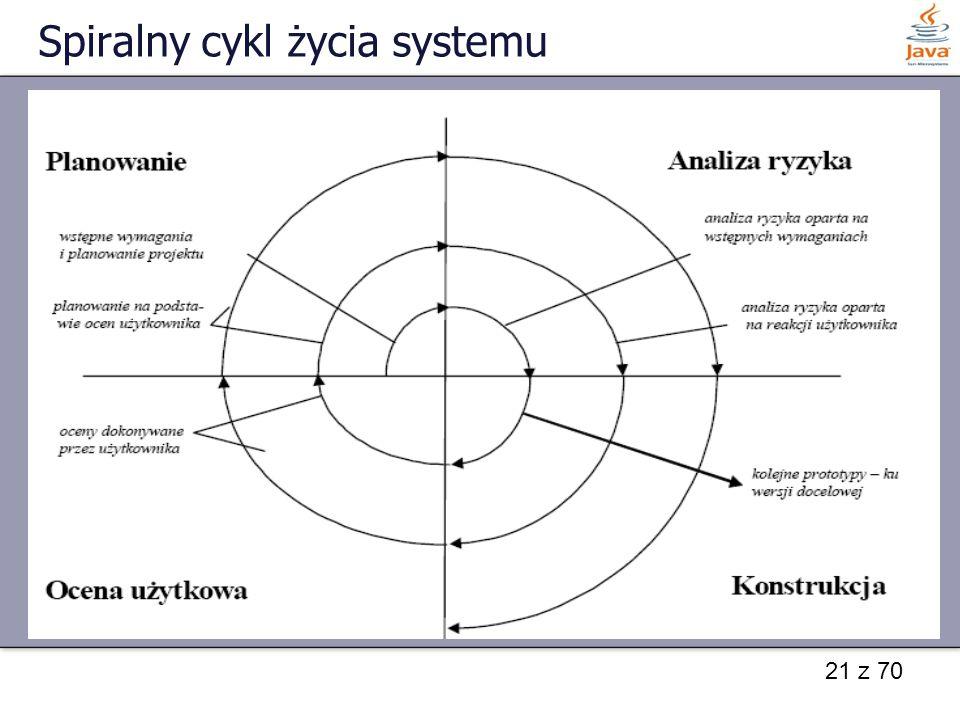 21 z 70 Spiralny cykl życia systemu