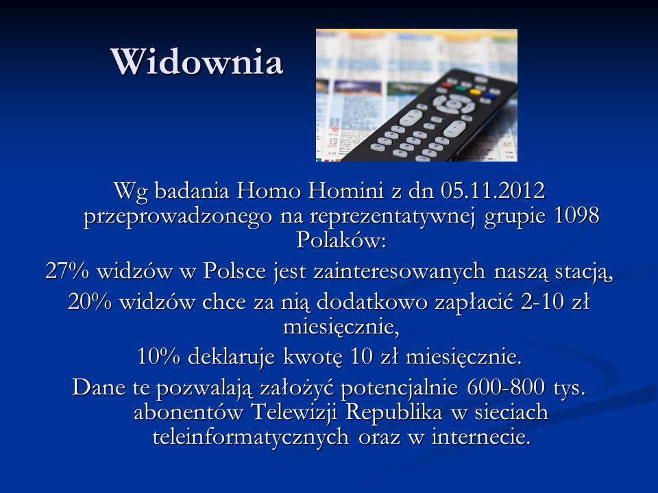 Widownia Widownia Wg badania Homo Homini z dn 05.11.2012 przeprowadzonego na reprezentatywnej grupie 1098 Polaków: 27% widzów w Polsce jest zainteresowanych naszą stacją, 20% widzów chce za nią dodatkowo zapłacić 2-10 zł miesięcznie, 10% deklaruje kwotę 10 zł miesięcznie.