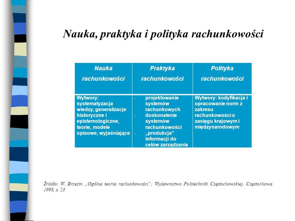 Nauka, praktyka i polityka rachunkowości Nauka rachunkowości Praktyka rachunkowości Polityka rachunkowości Wytwory: systematyzacja wiedzy, generalizac