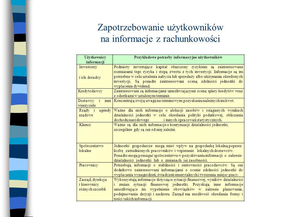 Zapotrzebowanie użytkowników na informacje z rachunkowości Użytkownicy informacji Przykładowe potrzeby informacyjne użytkowników Inwestorzy i ich dora