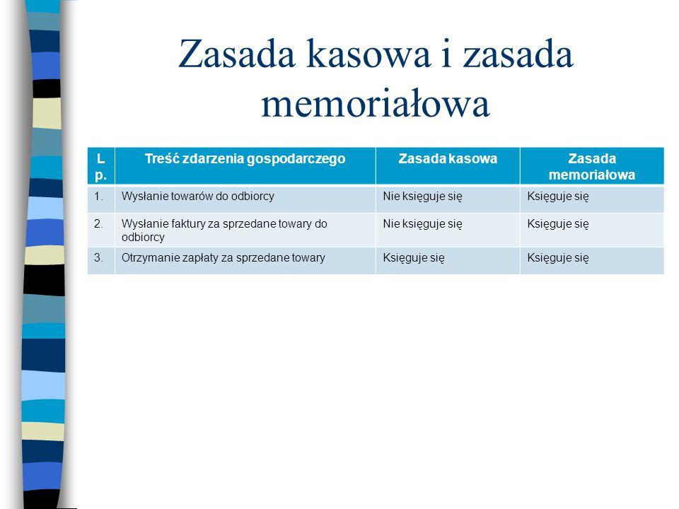 Zasada kasowa i zasada memoriałowa L p. Treść zdarzenia gospodarczegoZasada kasowaZasada memoriałowa 1.Wysłanie towarów do odbiorcyNie księguje sięKsi