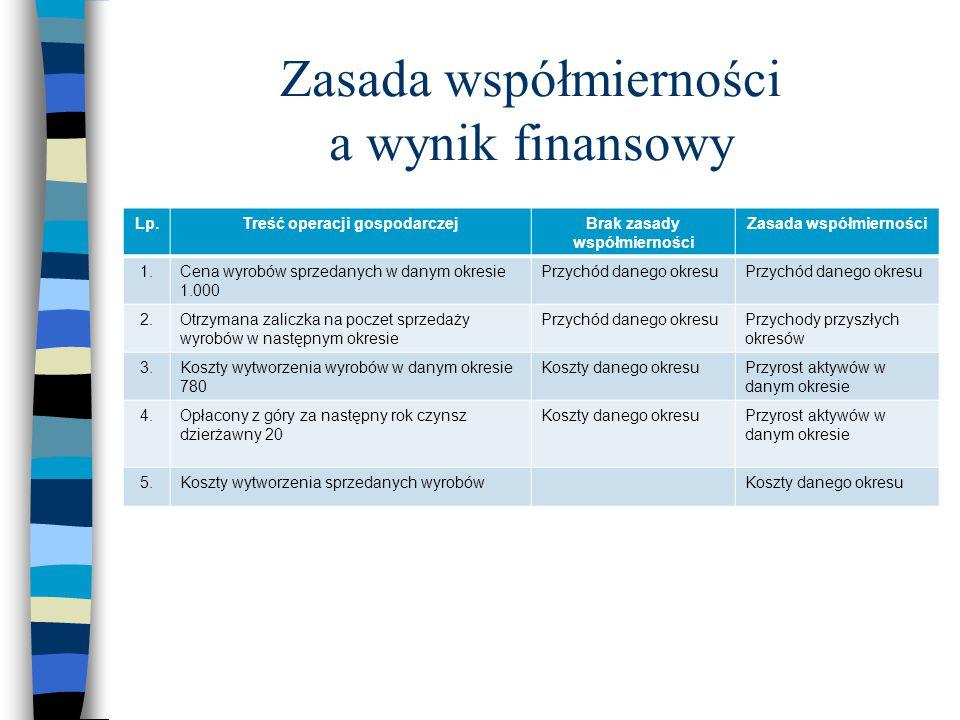 Zasada współmierności a wynik finansowy Lp.Treść operacji gospodarczejBrak zasady współmierności Zasada współmierności 1.Cena wyrobów sprzedanych w da