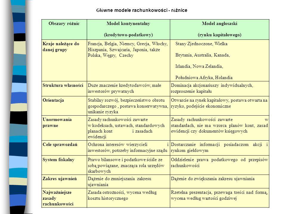 Obszary różnicModel kontynentalny (kredytowo-podatkowy) Model anglosaski (rynku kapitałowego) Kraje należące do danej grupy Francja, Belgia, Niemcy, G