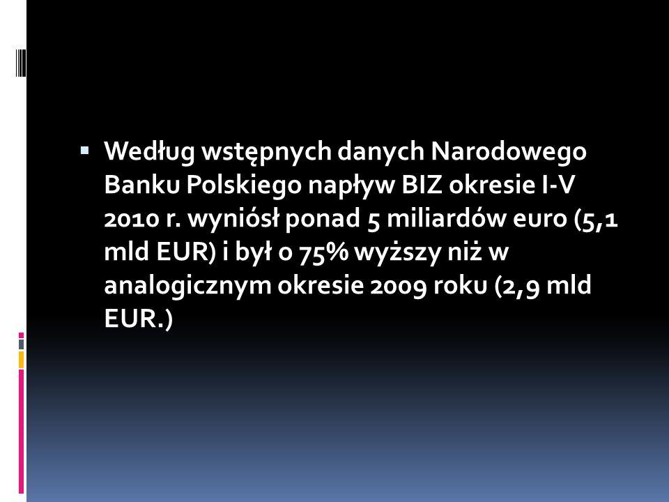  Według wstępnych danych Narodowego Banku Polskiego napływ BIZ okresie I-V 2010 r. wyniósł ponad 5 miliardów euro (5,1 mld EUR) i był o 75% wyższy ni