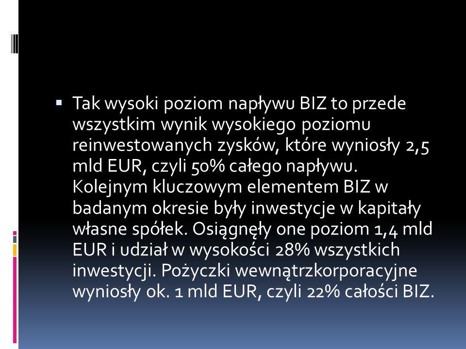  Tak wysoki poziom napływu BIZ to przede wszystkim wynik wysokiego poziomu reinwestowanych zysków, które wyniosły 2,5 mld EUR, czyli 50% całego napły
