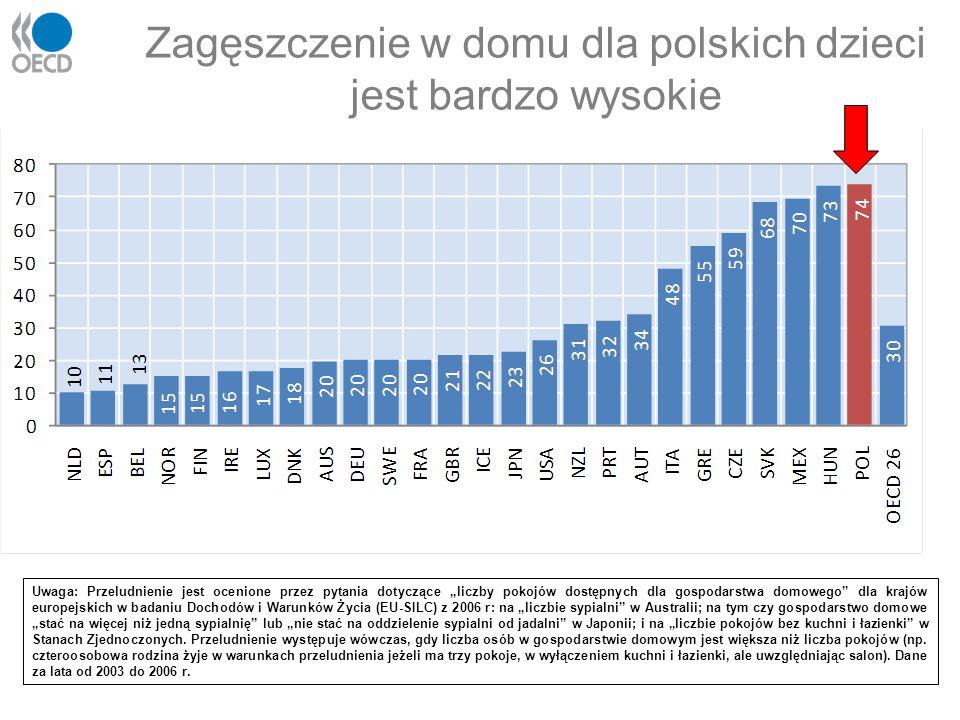 """Zagęszczenie w domu dla polskich dzieci jest bardzo wysokie Uwaga: Przeludnienie jest ocenione przez pytania dotyczące """"liczby pokojów dostępnych dla"""