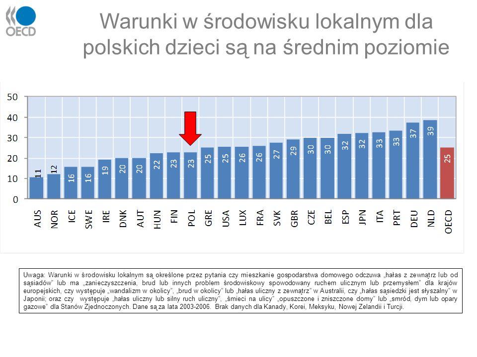 Warunki w środowisku lokalnym dla polskich dzieci są na średnim poziomie Uwaga: Warunki w środowisku lokalnym są określone przez pytania czy mieszkani