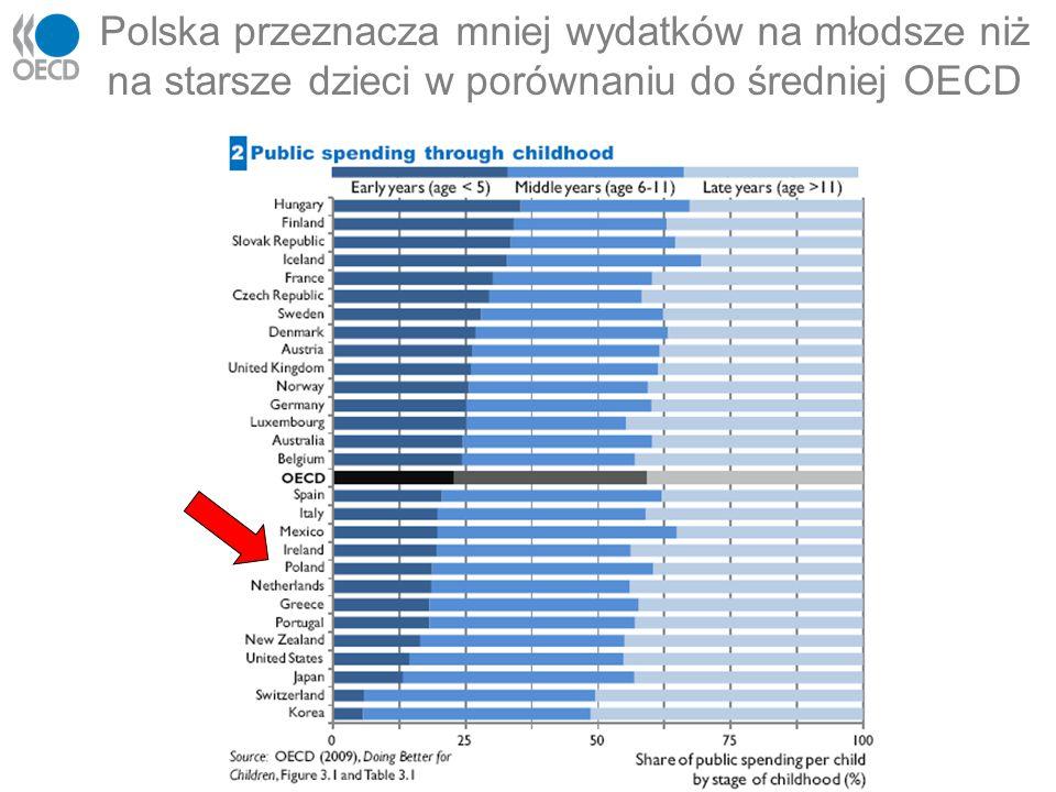 Polska przeznacza mniej wydatków na młodsze niż na starsze dzieci w porównaniu do średniej OECD