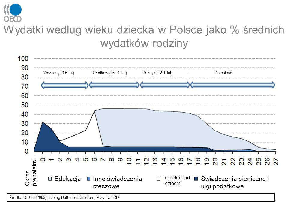 Wydatki według wieku dziecka w Polsce jako % średnich wydatków rodziny Źródło: OECD (2009), Doing Better for Children., Paryż OECD. EdukacjaInne świad