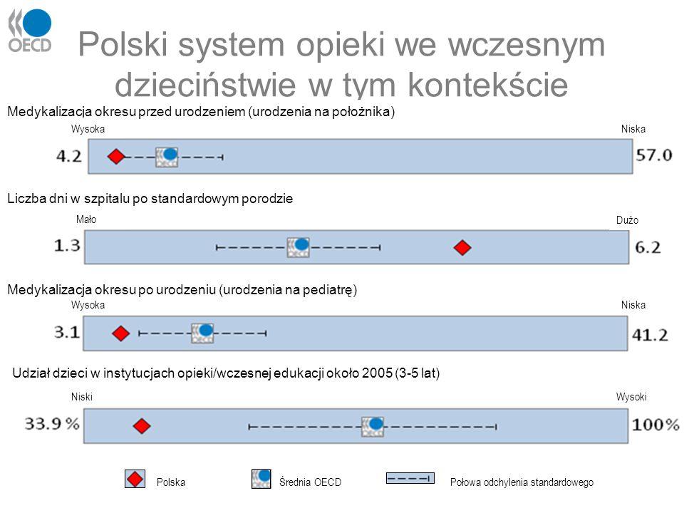Polski system opieki we wczesnym dzieciństwie w tym kontekście Medykalizacja okresu przed urodzeniem (urodzenia na położnika) WysokaNiska Mało Dużo Wy