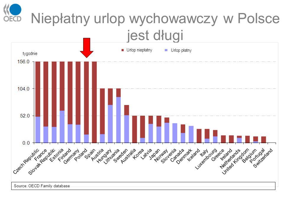 Niepłatny urlop wychowawczy w Polsce jest długi Source: OECD Family database tygodnie Urlop niepłatny Urlop płatny