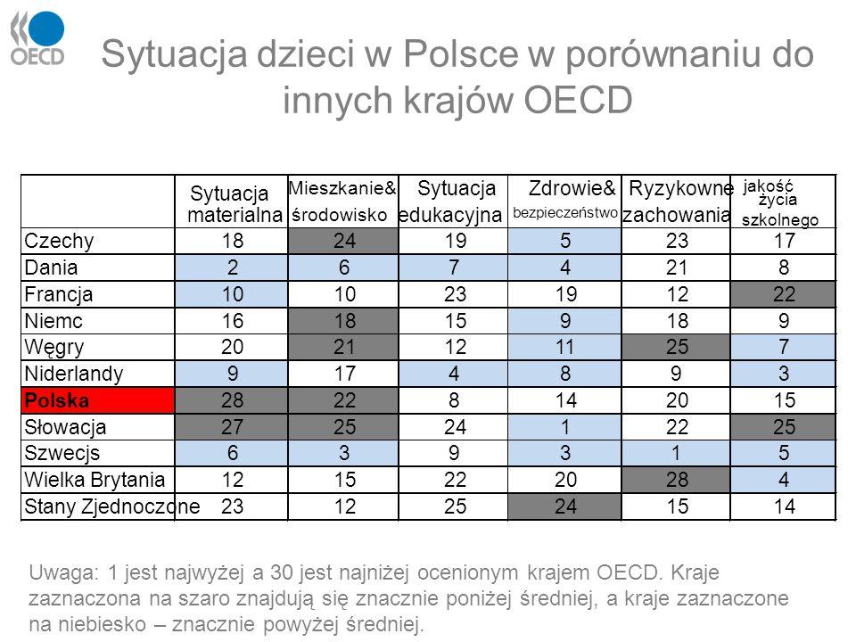 Sytuacja dzieci w Polsce w porównaniu do innych krajów OECD Uwaga: 1 jest najwyżej a 30 jest najniżej ocenionym krajem OECD. Kraje zaznaczona na szaro