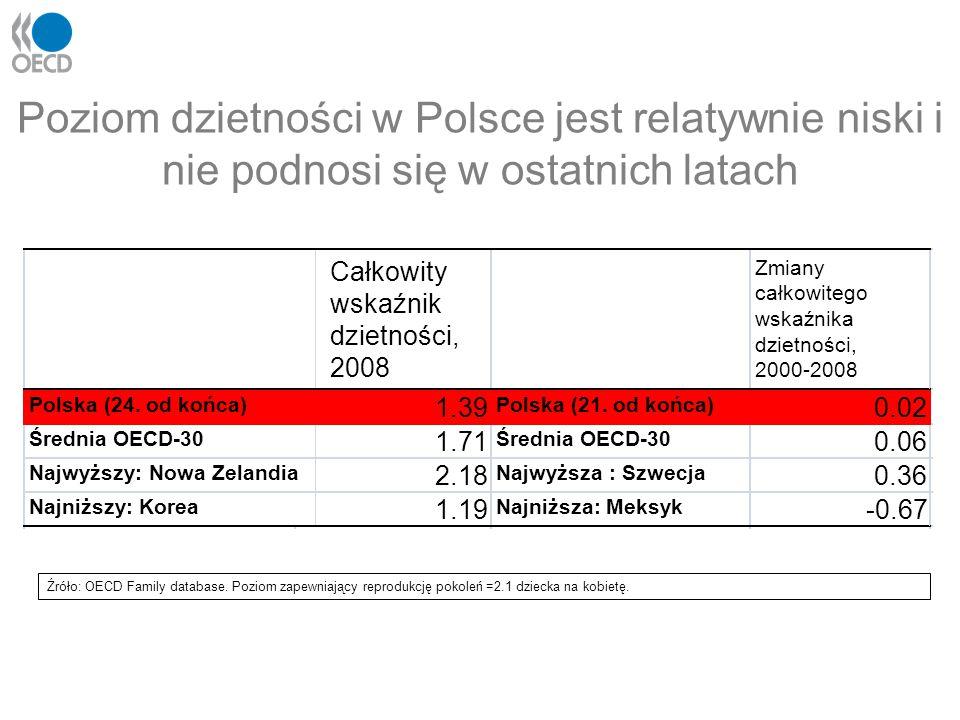 Poziom dzietności w Polsce jest relatywnie niski i nie podnosi się w ostatnich latach Źróło: OECD Family database. Poziom zapewniający reprodukcję pok