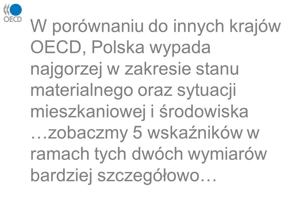 W porównaniu do innych krajów OECD, Polska wypada najgorzej w zakresie stanu materialnego oraz sytuacji mieszkaniowej i środowiska …zobaczmy 5 wskaźni