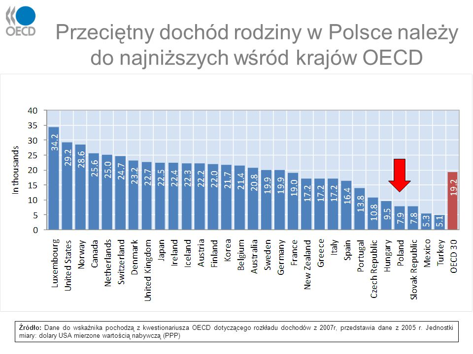 Przeciętny dochód rodziny w Polsce należy do najniższych wśród krajów OECD Źródło: Dane do wskaźnika pochodzą z kwestionariusza OECD dotyczącego rozkł