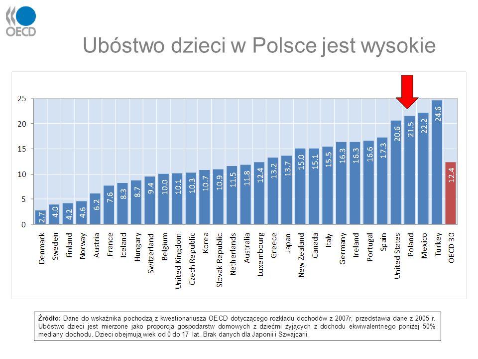 Ubóstwo dzieci w Polsce jest wysokie Źródło: Dane do wskaźnika pochodzą z kwestionariusza OECD dotyczącego rozkładu dochodów z 2007r, przedstawia dane