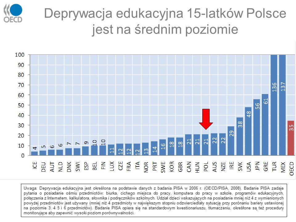 Deprywacja edukacyjna 15-latków Polsce jest na średnim poziomie Uwaga: Deprywacja edukacyjna jest określona na podstawie danych z badania PISA w 2006