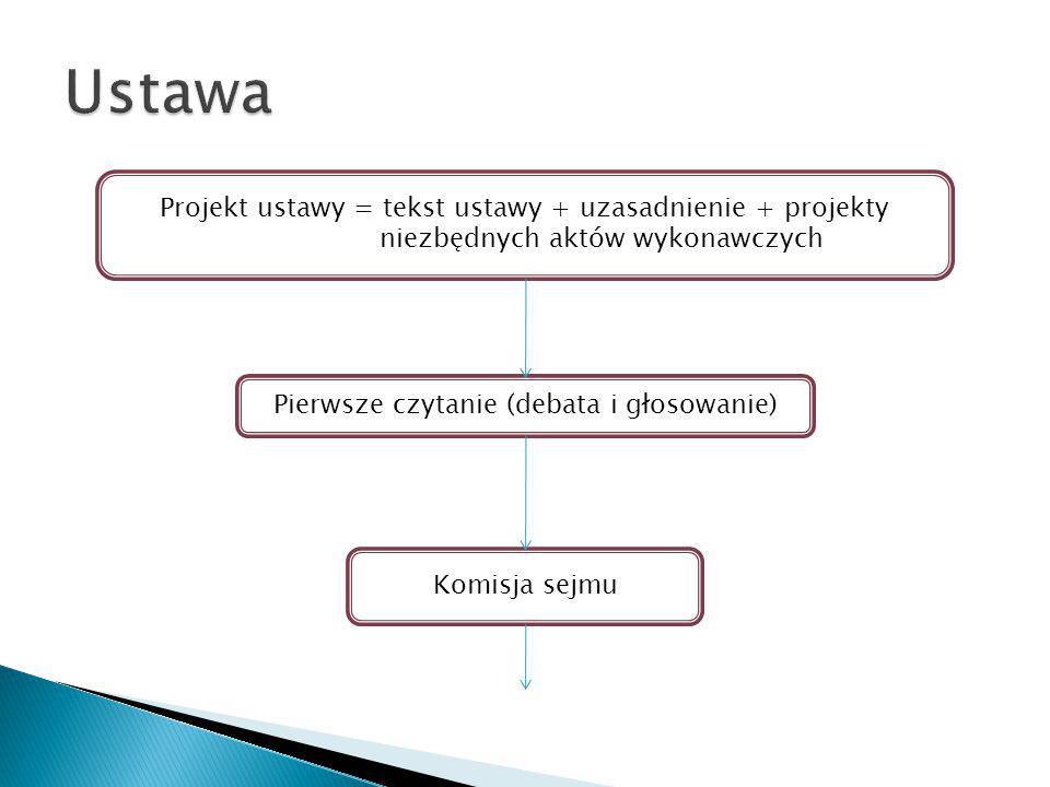 Projekt ustawy = tekst ustawy + uzasadnienie + projekty niezbędnych aktów wykonawczych Pierwsze czytanie (debata i głosowanie) Komisja sejmu