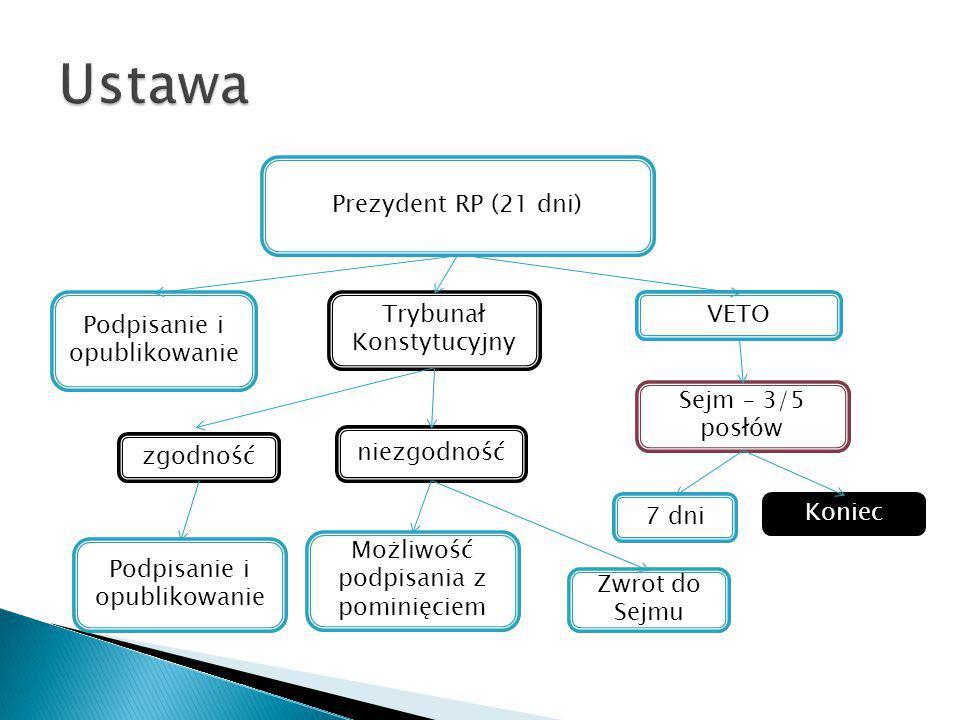 Prezydent RP (21 dni) Podpisanie i opublikowanie VETO Trybunał Konstytucyjny 7 dni Sejm – 3/5 posłów Koniec niezgodność zgodność Podpisanie i opubliko