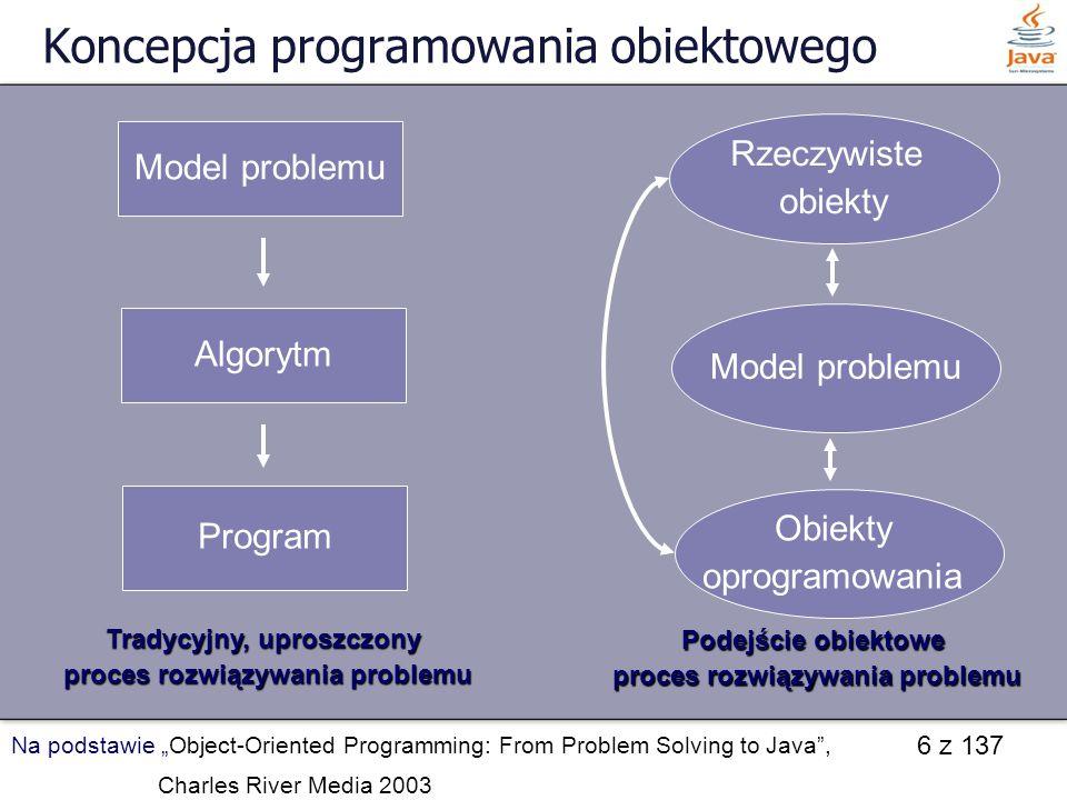 6 z 137 Koncepcja programowania obiektowego Model problemu Algorytm Program Tradycyjny, uproszczony proces rozwiązywania problemu proces rozwiązywania