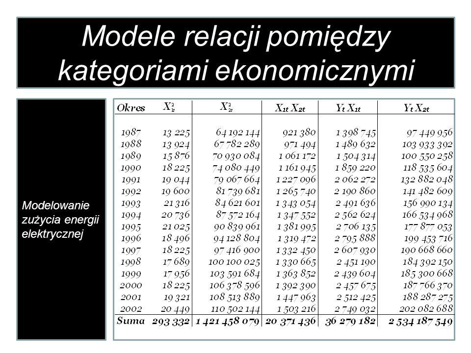Modele relacji pomiędzy kategoriami ekonomicznymi Modelowanie zużycia energii elektrycznej MMMMM