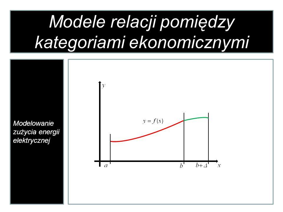 Modele relacji pomiędzy kategoriami ekonomicznymi Modelowanie zużycia energii elektrycznej Jakie praktyczne znaczenie ma możliwość ekstrapolacji funkcji.