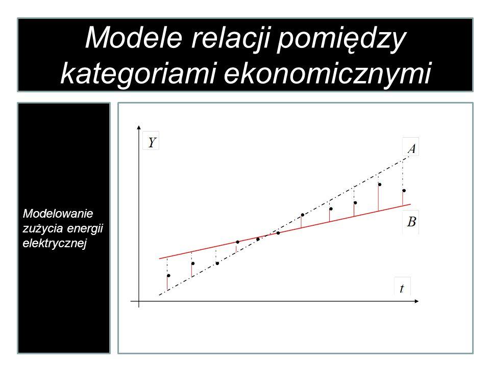 Modele relacji pomiędzy kategoriami ekonomicznymi Modelowanie zużycia energii elektrycznej gdzie:
