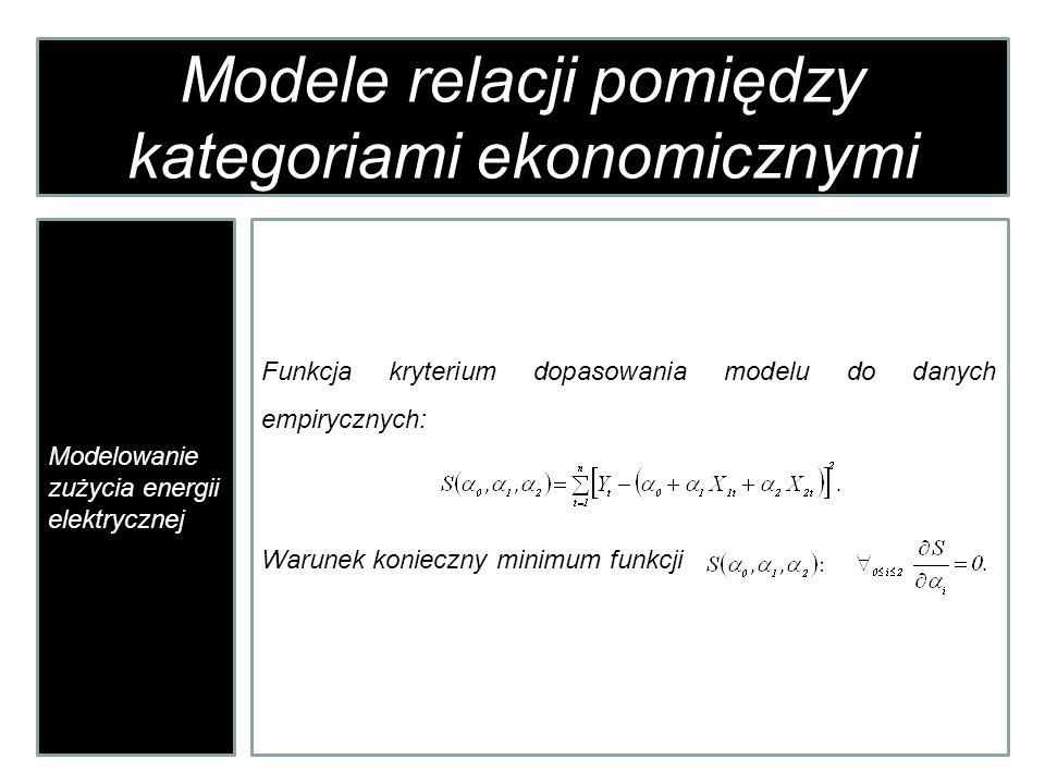 Modele relacji pomiędzy kategoriami ekonomicznymi Modelowanie zużycia energii elektrycznej Funkcja kryterium dopasowania modelu do danych empirycznych: Warunek konieczny minimum funkcji