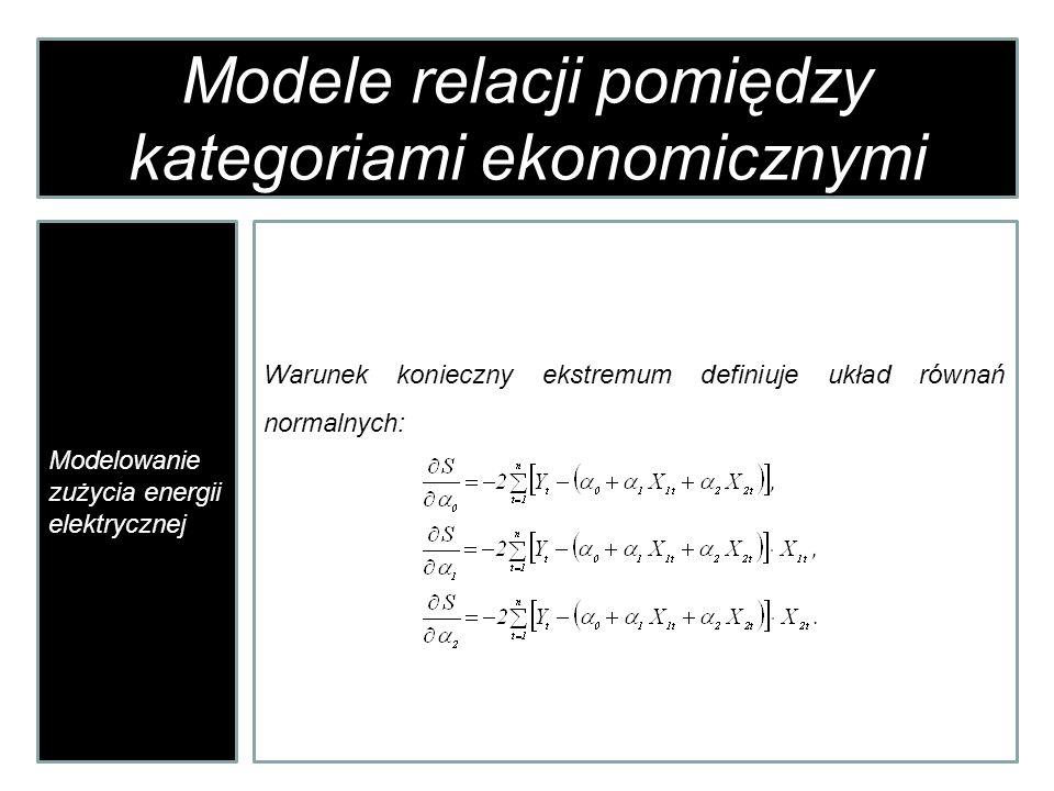 Modele relacji pomiędzy kategoriami ekonomicznymi Modelowanie zużycia energii elektrycznej