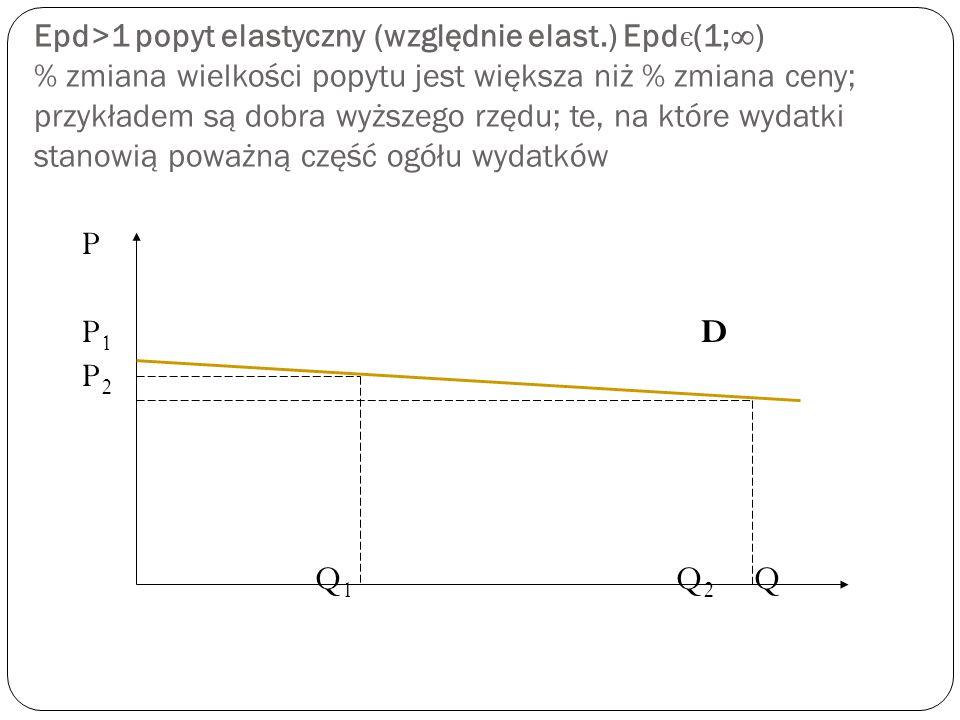 Epd=  popyt doskonale elastyczny zmiana wielkości popytu nie jest spowodowana zmianą ceny, gdyż cena jest stała; przykładem są dobra wyższego rzędu P P 1 D Q 1 Q 2 Q