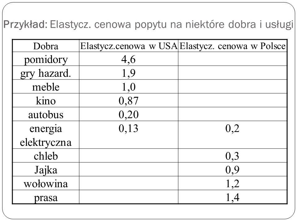 P ↑ (rośnie)P↓ (maleje) Epd>1 popyt elastyczny TR=TE ↓ (maleje) TR=TE ↑ (rośnie) Epd<1 popyt nieelastyczny TR=TE ↑ (rośnie) TR=TE ↓ (maleje)