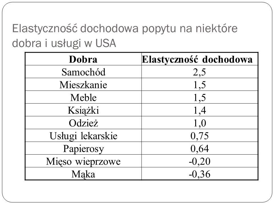 Rodzaje popytu Popyt elastyczny Eyd>1 dla dóbr wy ż szego rz ę du (luksusowych); Procentowa zmiana popytu jest wi ę ksza ni ż procentowa zmiana dochodu, np.
