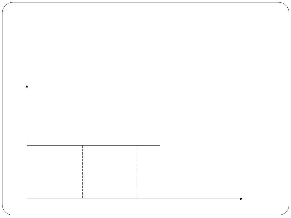 Rodzaje podaży Eps= 0 podaż sztywna-elastyczność zerowa Eps<1 podaż nieelastyczna (względnie nieelast.) elastyczność niska Eps=1 podaż jednostkowa (proporcjonalna)-elastycz- ność równa jedności Eps>1 podaż elastyczna (względnie elastyczna)-elastycz- ność wysoka Eps=  podaż doskonale elastyczna-elastyczność nieskończenie wielka