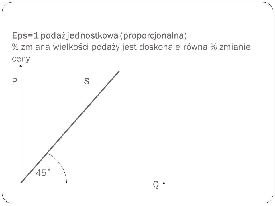 Eps є (1; ∞) podaż elastyczna (względnie elastyczna) zmiana wielkości podaży jest większa niż % zmiana ceny; krzywa podaży przecina oś rzędnych P P 1 P 2 S Q 1 Q 2 Q