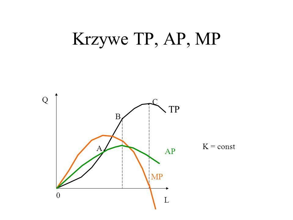 Krzywe TP, AP, MP 0 L Q TP B.B. A.A.. C K = const MP AP